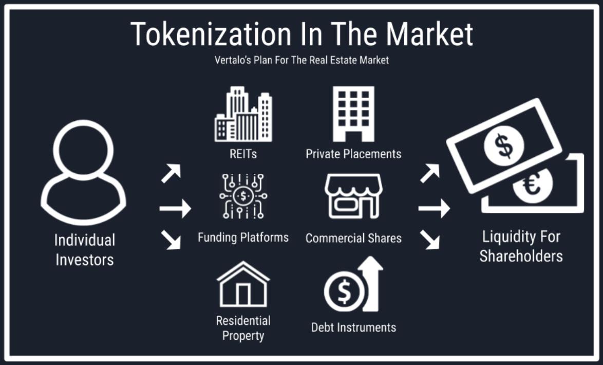 Tokenization Can Optimize Markets