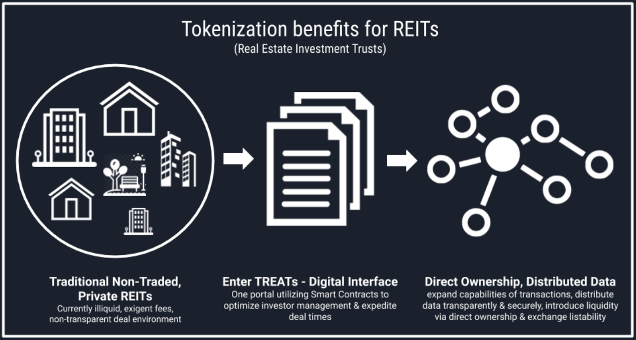 What Does Tokenization Mean For REITs & Fund Managers?