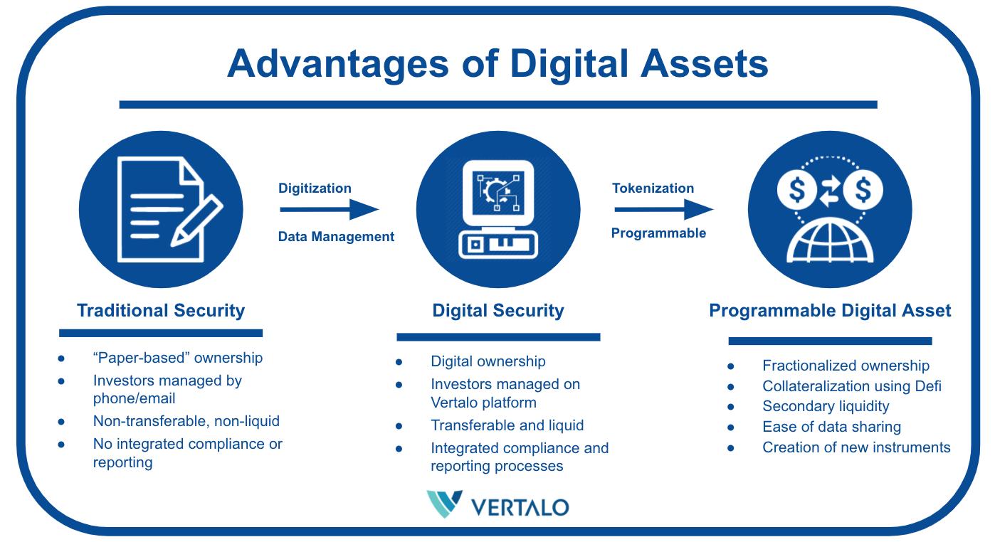 Enabling leaders in digital asset issuance